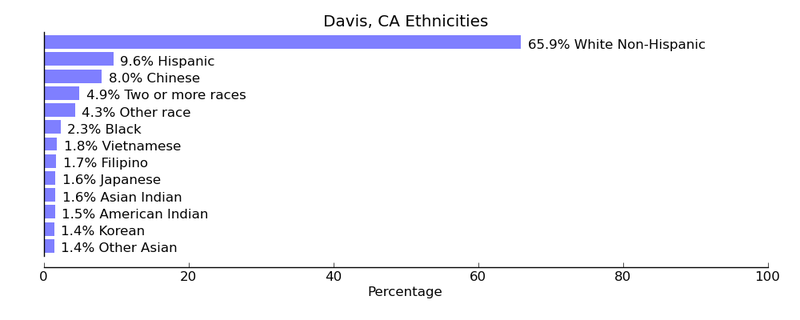 Can I get into UC Davis with these stats?