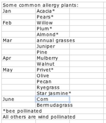 Allergy Season - Davis - LocalWiki